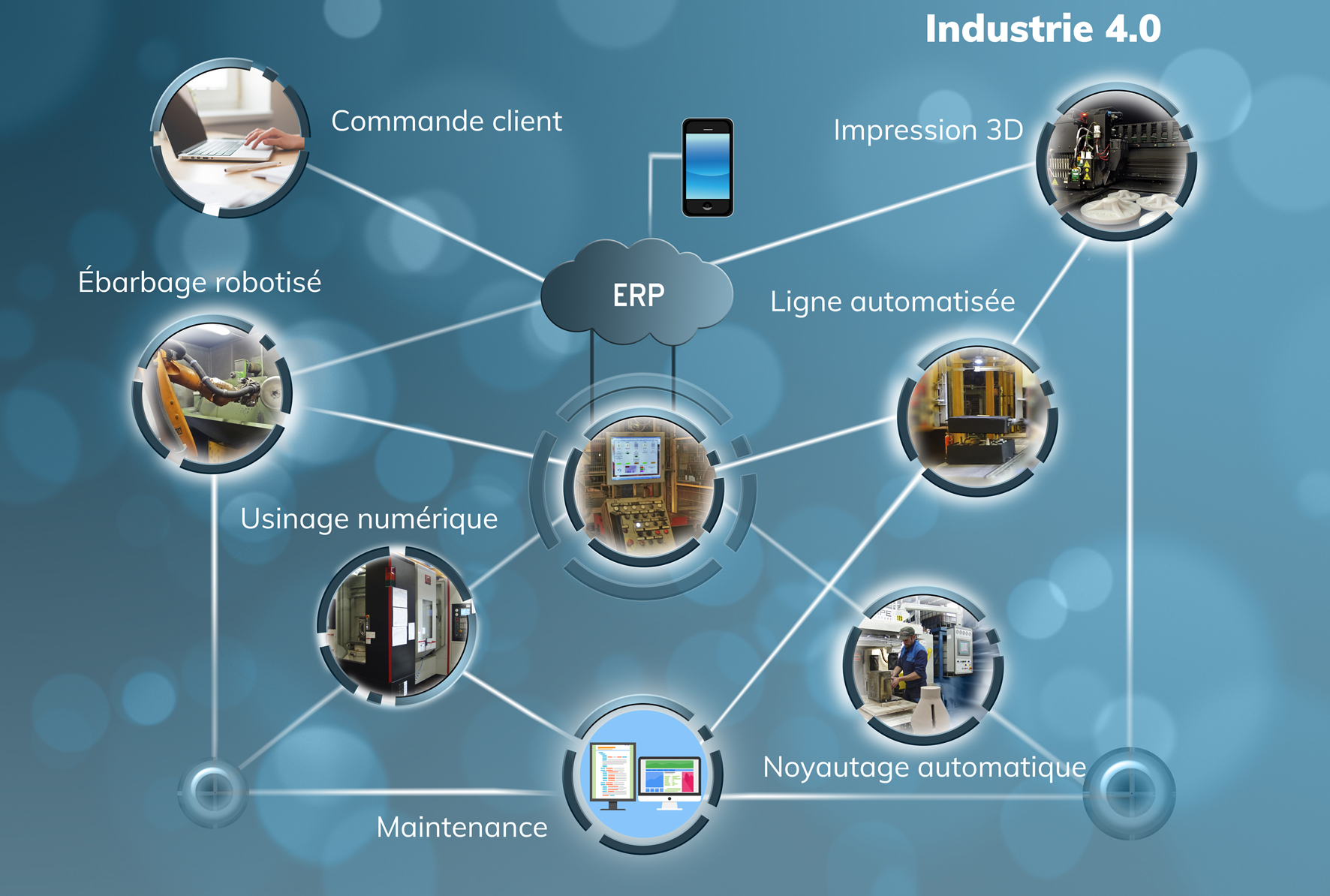 Industrie 4:0